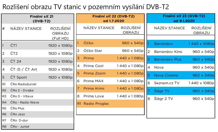 Rozlišení obrazu TV stanic ve vysílání DVBT2